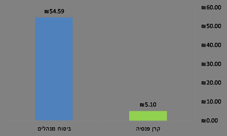 עלות כיסוי ביטוחי בקרן פנסיה לעומת ביטוח מנהלים