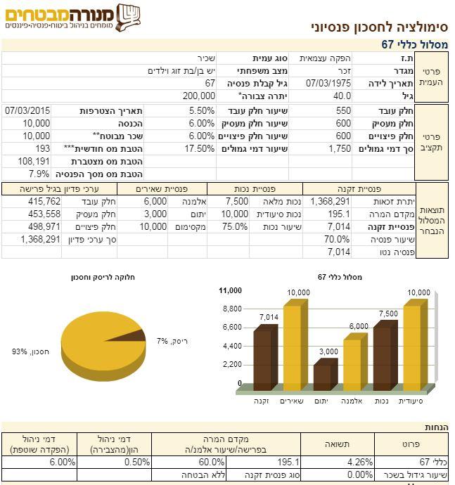 מחשבון פנסיה-סימולציה מפורטת