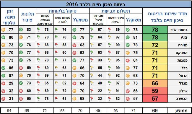 מדד שירות ביטוח חיים
