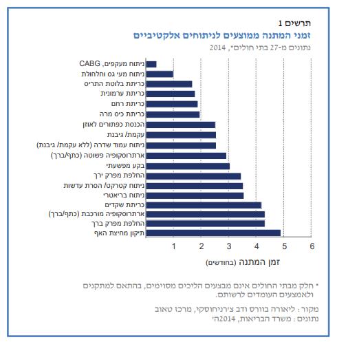 זמן המתנה לניתוח בישראל
